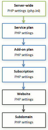 PHP Settings Hierarchy